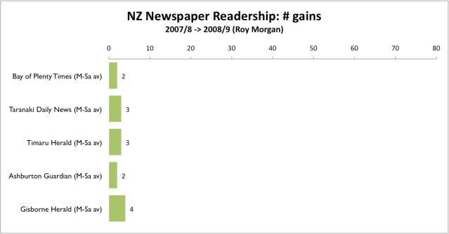NZ Newspaper num gains