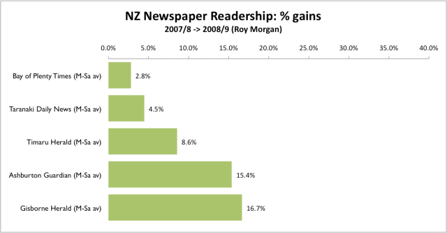 NZ Newspaper pct gains