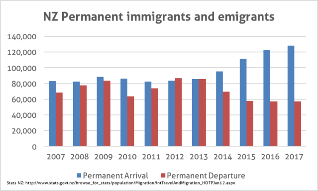 nz-net-migration